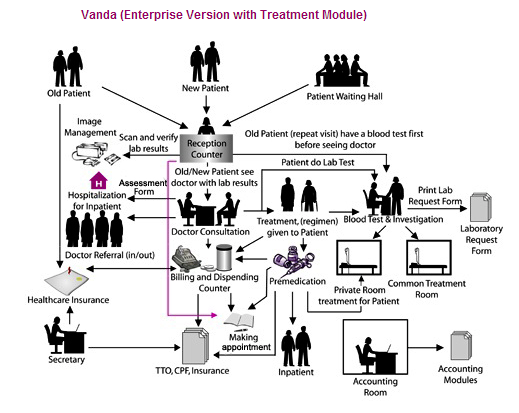 Overview Diagram Patient Clinic Either Walk In Phone